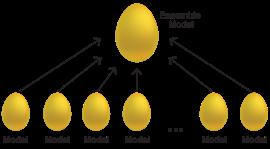 Ensemble model