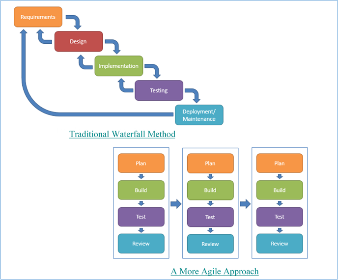 Agile Data Science Methodology