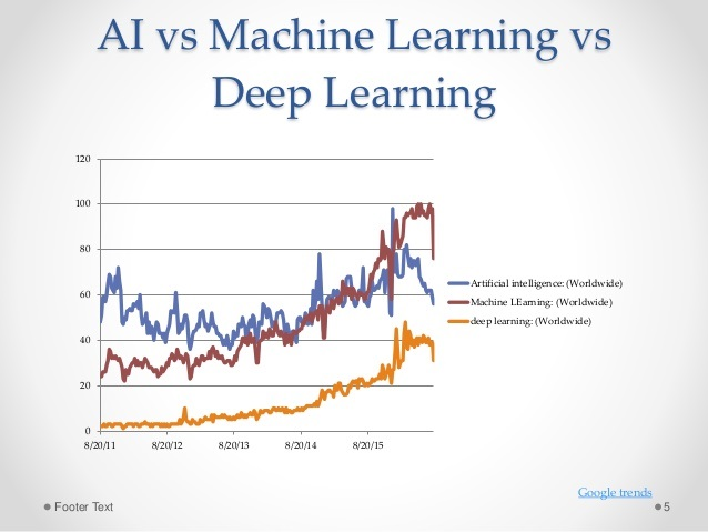 Deep Learning vs  Machine Learning: A Data Scientist's