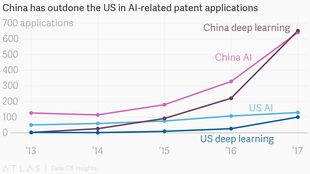 China Has Shot Far Ahead of the US on Deep-Learning Patents