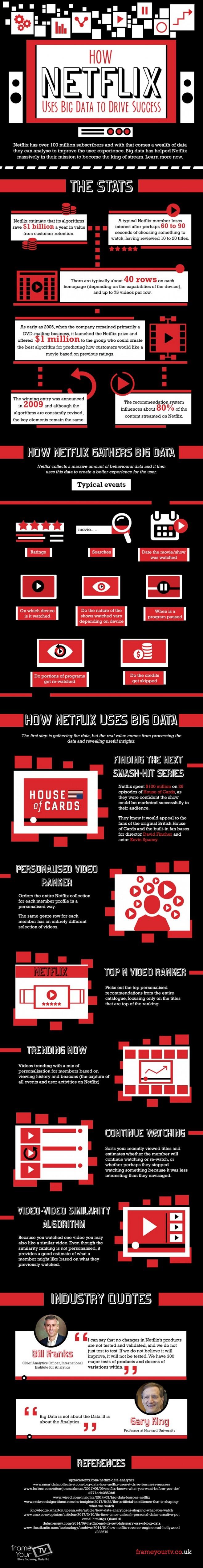 Inside Big Data Netflix Graph 1 - Predictive Analytics Times