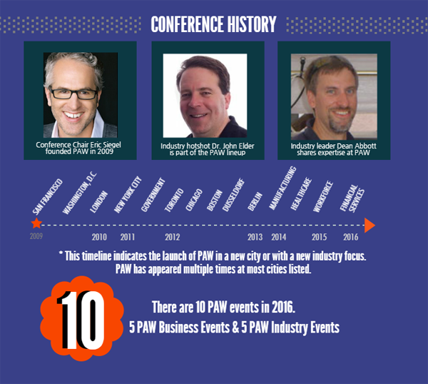 Predictive Analytics World Conference History