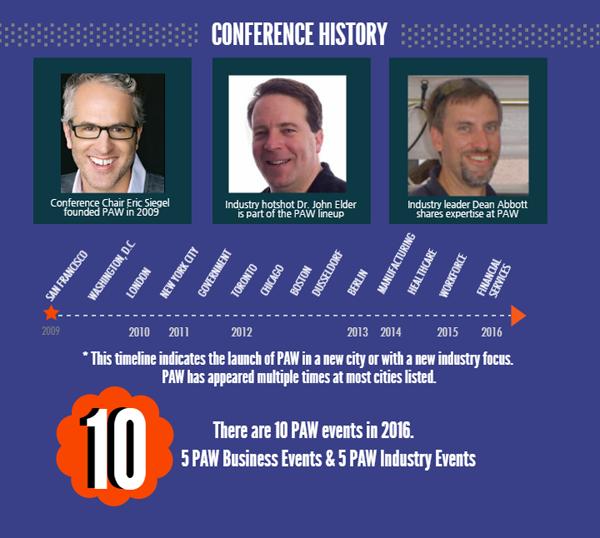Predictive Analytics World Conference History