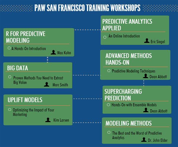 Predictive Analytics World Workshops